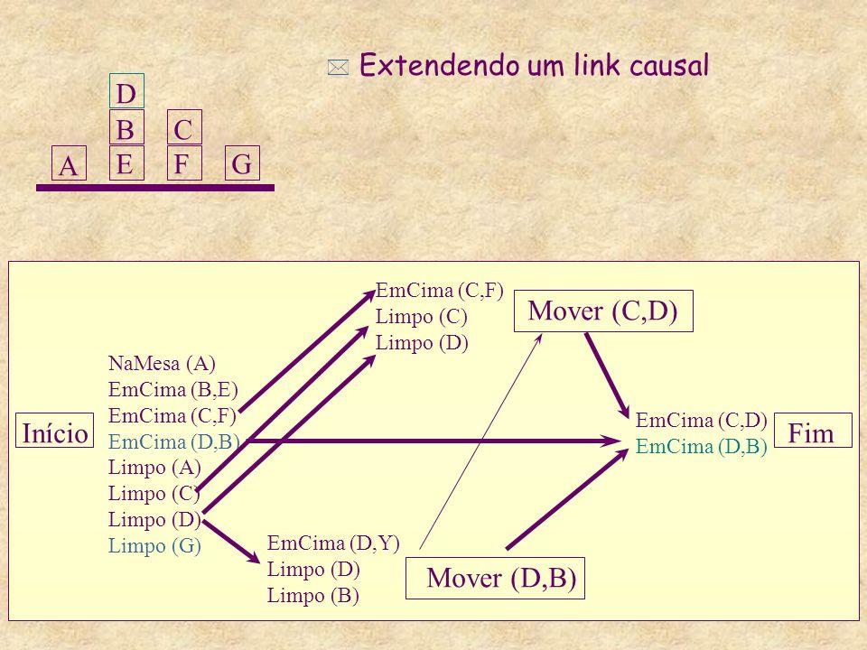 Início Mover (C,D) Mover (D,B) Fim NaMesa (A) EmCima (B,E) EmCima (C,F) EmCima (D,B) Limpo (A) Limpo (C) Limpo (D) Limpo (G) EmCima (D,Y) Limpo (D) Limpo (B) EmCima (C,F) Limpo (C) Limpo (D) EmCima (C,D) EmCima (D,B) A BEBE CFCFG D * Extendendo um link causal