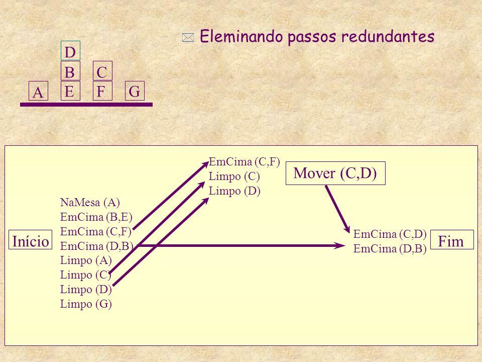 Início Mover (C,D) Fim NaMesa (A) EmCima (B,E) EmCima (C,F) EmCima (D,B) Limpo (A) Limpo (C) Limpo (D) Limpo (G) EmCima (C,F) Limpo (C) Limpo (D) EmCima (C,D) EmCima (D,B) A BEBE CFCFG D * Eleminando passos redundantes