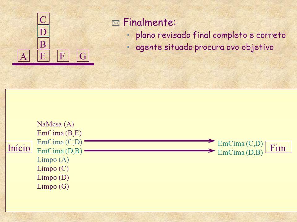 InícioFim NaMesa (A) EmCima (B,E) EmCima (C,D) EmCima (D,B) Limpo (A) Limpo (C) Limpo (D) Limpo (G) EmCima (C,D) EmCima (D,B) A BEBEFG D * Finalmente: plano revisado final completo e correto agente situado procura ovo objetivo C