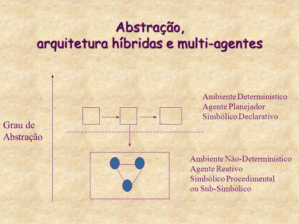 Grau de Abstração Ambiente Determinístico Agente Planejador Simbólico Declarativo Ambiente Não-Determinístico Agente Reativo Simbólico Procedimental ou Sub-Simbólico Abstração, arquitetura híbridas e multi-agentes