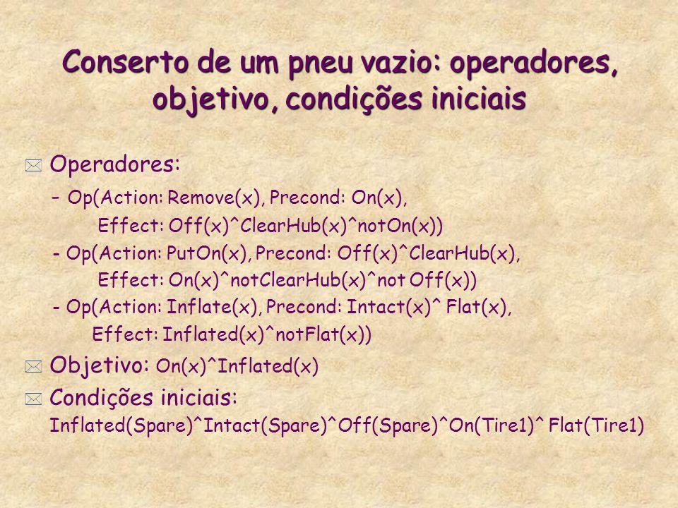 Conserto de um pneu vazio: operadores, objetivo, condições iniciais * Operadores: - Op(Action: Remove(x), Precond: On(x), Effect: Off(x)^ClearHub(x)^notOn(x)) - Op(Action: PutOn(x), Precond: Off(x)^ClearHub(x), Effect: On(x)^notClearHub(x)^not Off(x)) - Op(Action: Inflate(x), Precond: Intact(x)^ Flat(x), Effect: Inflated(x)^notFlat(x)) * Objetivo: On(x)^Inflated(x) * Condições iniciais: Inflated(Spare)^Intact(Spare)^Off(Spare)^On(Tire1)^ Flat(Tire1)