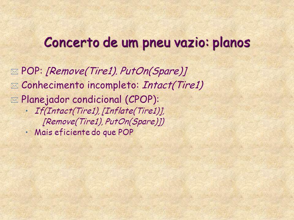 Concerto de um pneu vazio: planos * POP: [Remove(Tire1).