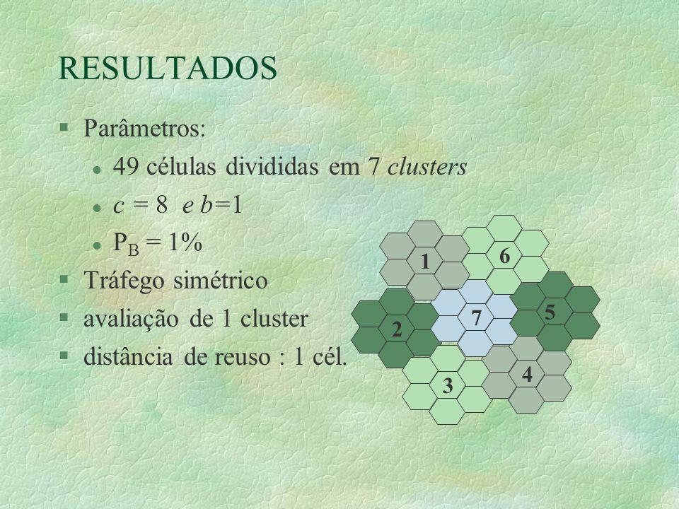 RESULTADOS §Parâmetros: l 49 células divididas em 7 clusters l c = 8 e b=1 l P B = 1% §Tráfego simétrico §avaliação de 1 cluster §distância de reuso : 1 cél.