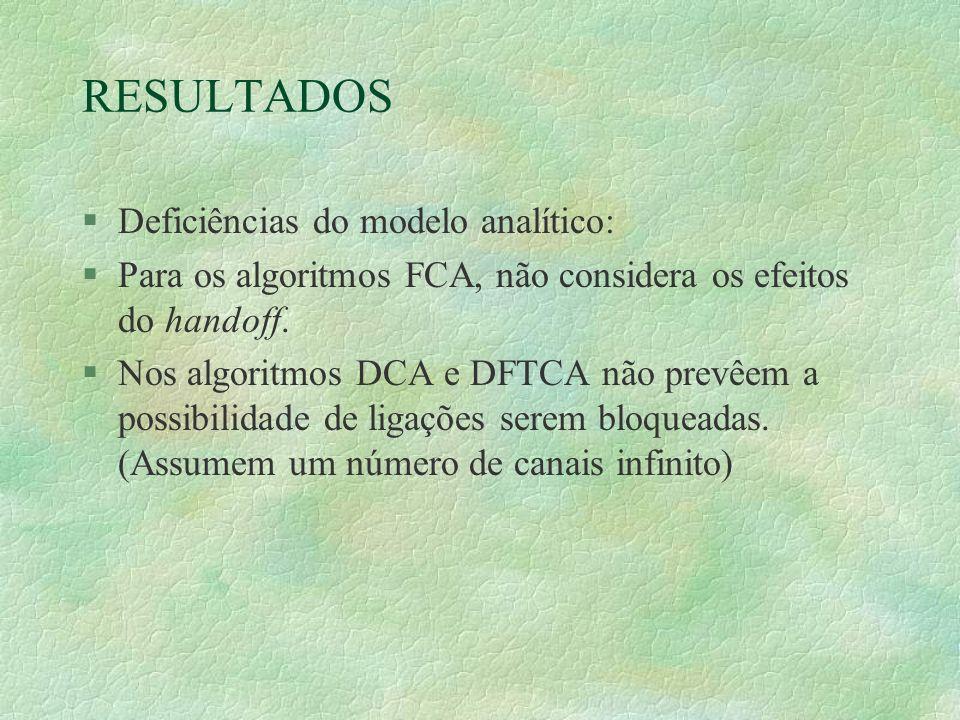 RESULTADOS §Deficiências do modelo analítico: §Para os algoritmos FCA, não considera os efeitos do handoff.