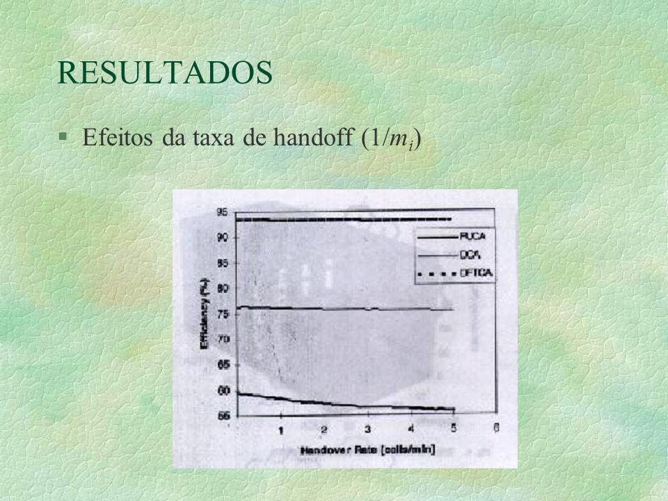 §Efeitos da taxa de handoff (1/m i )