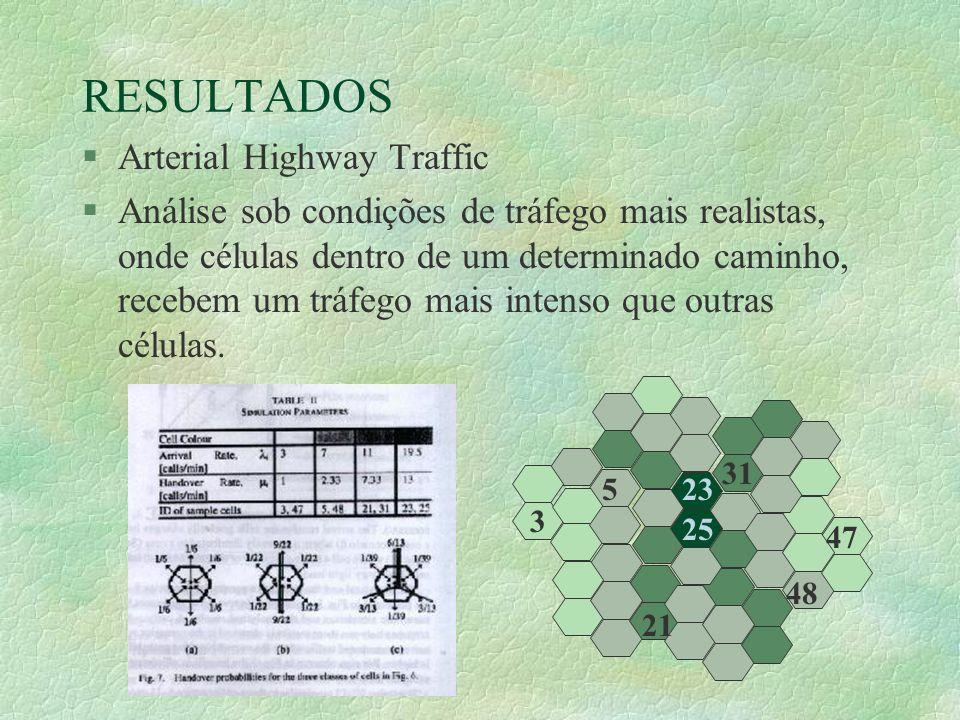 RESULTADOS §Arterial Highway Traffic §Análise sob condições de tráfego mais realistas, onde células dentro de um determinado caminho, recebem um tráfego mais intenso que outras células.