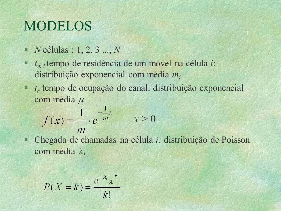 MODELOS §N células : 1, 2, 3..., N §t m,i tempo de residência de um móvel na célula i: distribuição exponencial com média m i §t c tempo de ocupação do canal: distribuição exponencial com média §Chegada de chamadas na célula i: distribuição de Poisson com média i x > 0