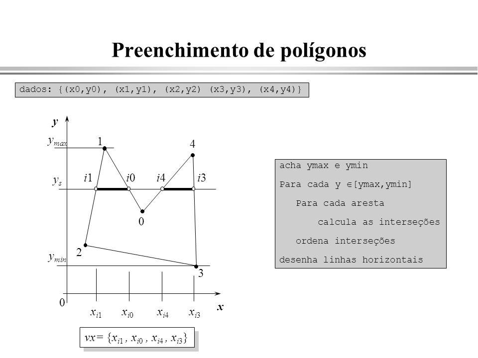 Preenchimento de polígonos y ysys x 0 1 2 3 4 0 xi4xi4 y max y min dados: {(x0,y0), (x1,y1), (x2,y2) (x3,y3), (x4,y4)} acha ymax e ymin Para cada y [y