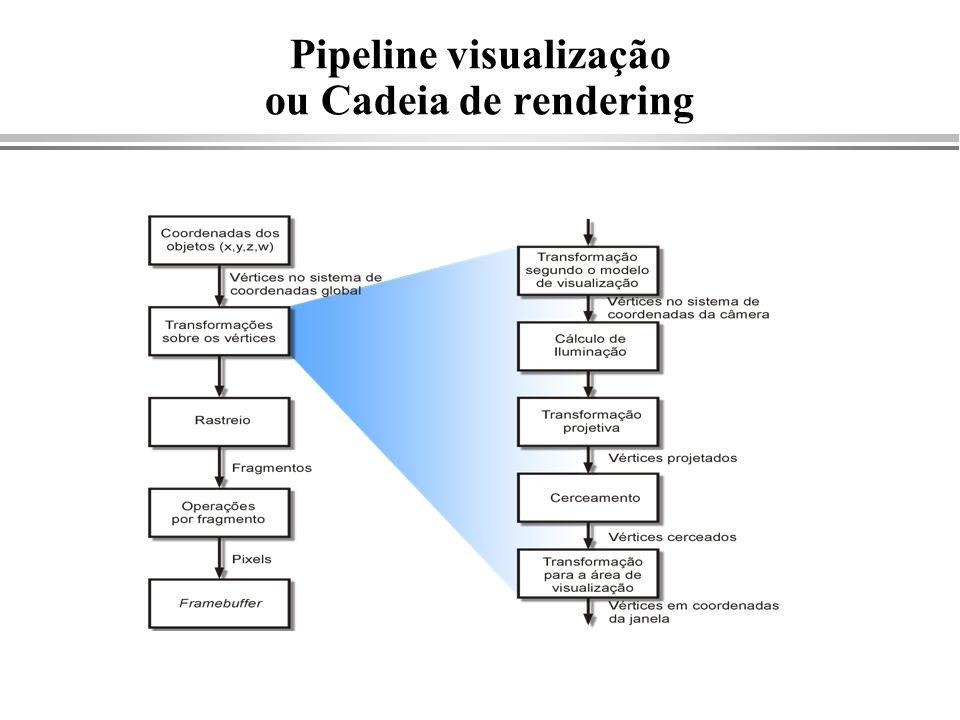 Pipeline visualização ou Cadeia de rendering