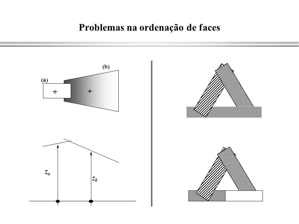 Problemas na ordenação de faces + + zaza zbzb (a) (b)