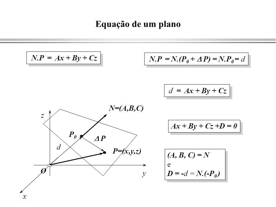 O Equação de um plano N=(A,B,C) P=(x,y,z) x y z P0P0 N.P = N.(P 0 + P) = N.P 0 = d P d = Ax + By + Cz d N.P = Ax + By + Cz Ax + By + Cz +D = 0 (A, B,
