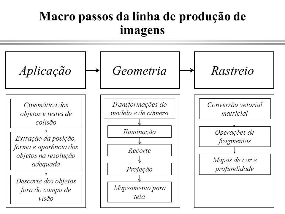 Macro passos da linha de produção de imagens Aplicação Geometria Rastreio Transformações do modelo e de câmera Iluminação Projeção Recorte Mapeamento