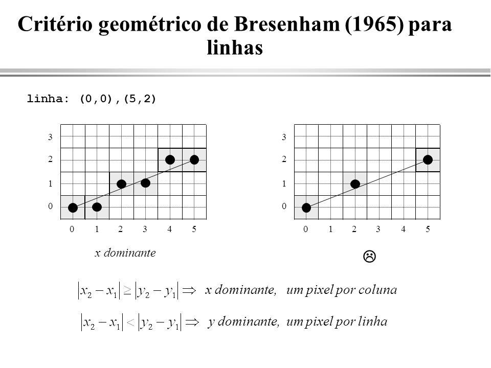 Critério geométrico de Bresenham (1965) para linhas linha: (0,0),(5,2) 012345 0 1 2 3 012345 0 1 2 3 x dominante x dominante, um pixel por colunay dom