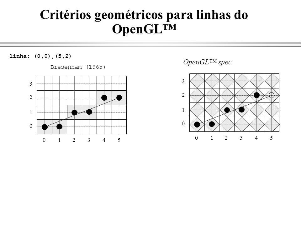 Critérios geométricos para linhas do OpenGL linha: (0,0),(5,2) 012345 0 1 2 3 Bresenham (1965) OpenGL spec 012345 0 1 2 3