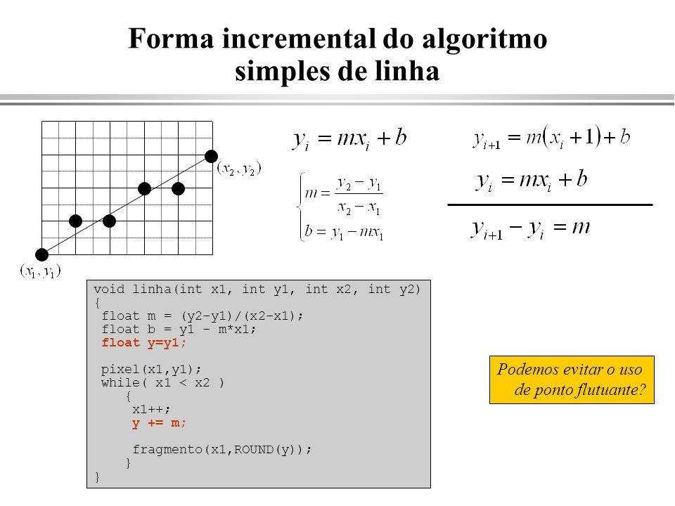 Forma incremental do algoritmo simples de linha void linha(int x1, int y1, int x2, int y2) { float m = (y2-y1)/(x2-x1); float b = y1 - m*x1; float y=y