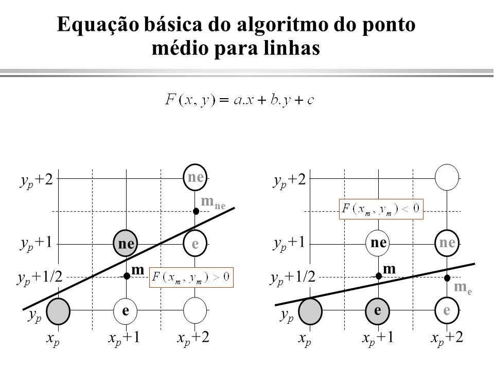 Equação básica do algoritmo do ponto médio para linhas e ne xpxp ypyp m xp+1xp+1 xp+2xp+2 y p +1/2 yp+1yp+1 yp+2yp+2 meme e ne e xpxp xp+1xp+1 xp+2xp+