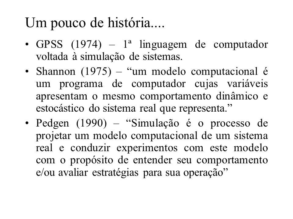 Um pouco de história.... GPSS (1974) – 1ª linguagem de computador voltada à simulação de sistemas. Shannon (1975) – um modelo computacional é um progr