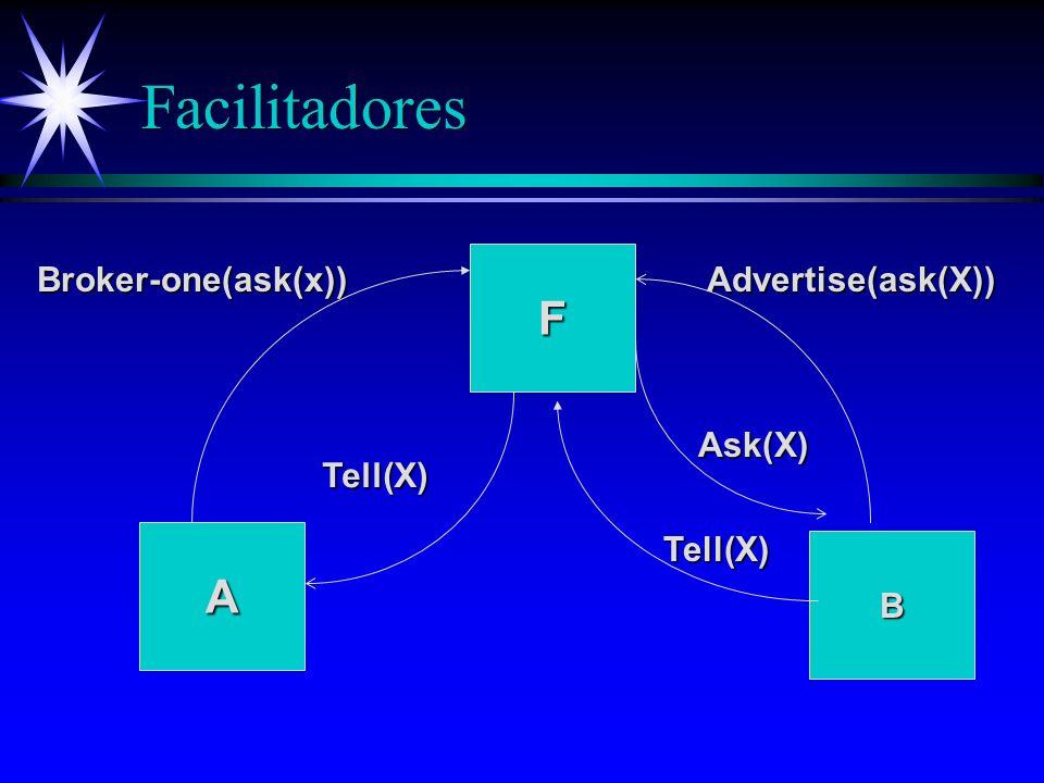 Tipos de Agentes: Facilitadores ä Agentes simplificam a troca de informações ä Tarefas: ä Roteamento ä Registro de nomes ä Monitoramento, etc.