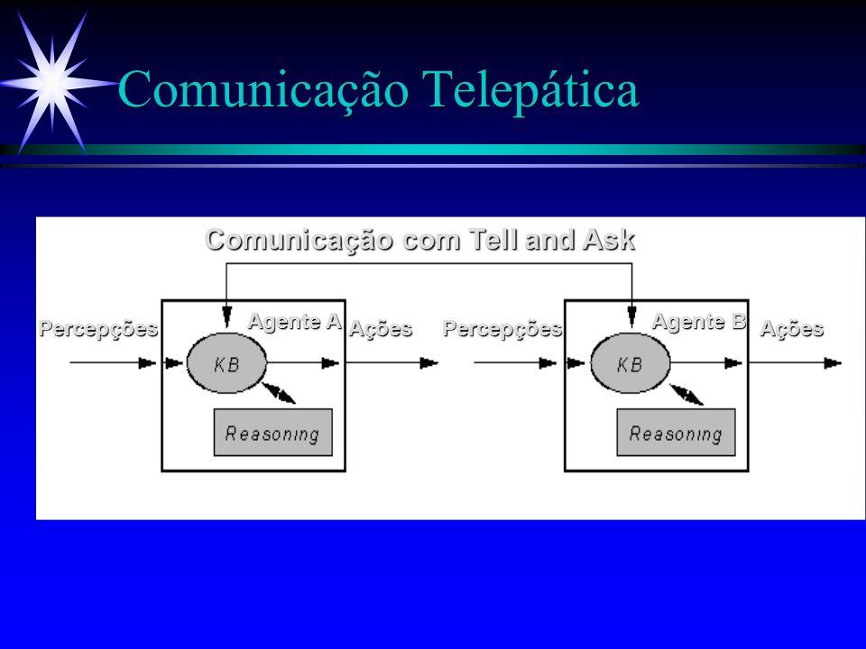 Comunicação Telepática ä Comunicação direta via interface TELL AND ASK.
