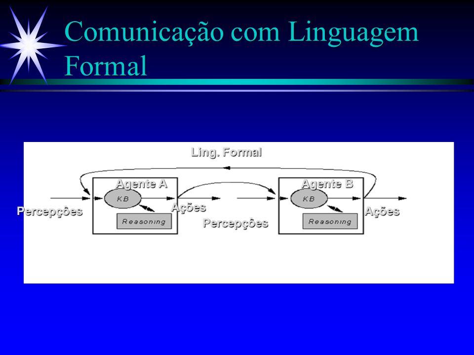 Comunicação com Linguagem Formal ä Um agente A se comunica com um agente B através de uma linguagem externa.