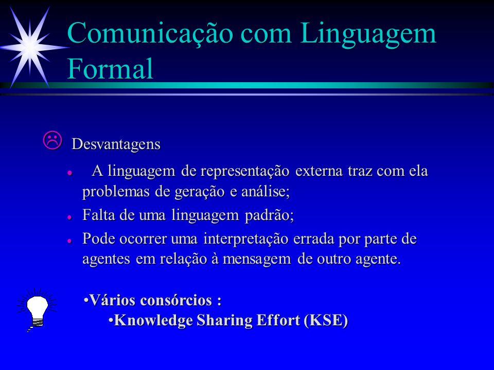 Comunicação com Linguagem Formal Agente A Agente B Percepçôes Percepçôes Ações Ações Ling. Formal