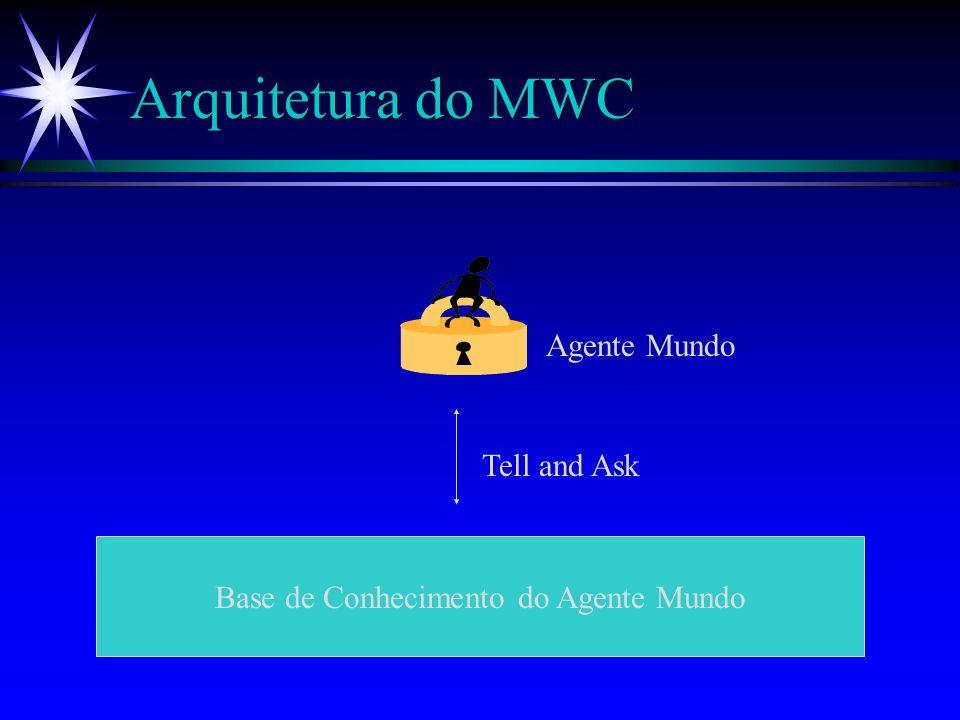 Arquitetura do MWC Base de Conhecimento dos Agentes Caçadores Tell and Ask Caçadores