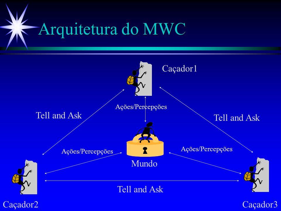 Arquitetura do MWC Base de Conhecimento do Agente Mundo Tell and Ask Agente Mundo