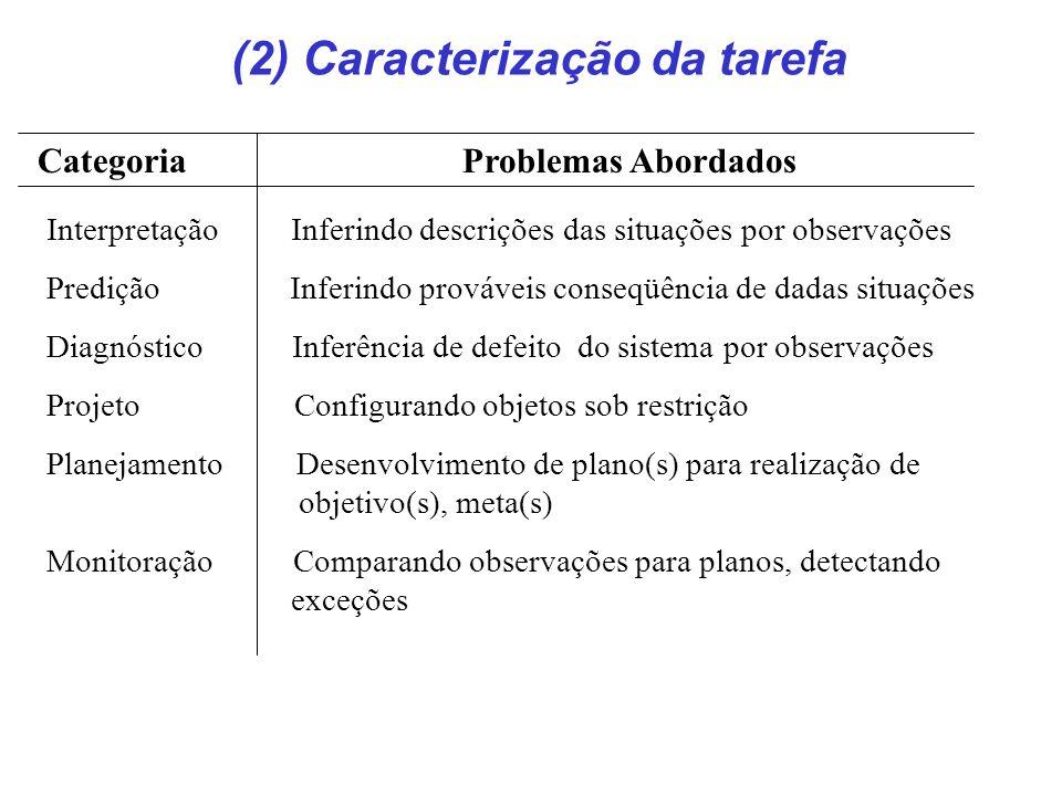 Interpretação Inferindo descrições das situações por observações Predição Inferindo prováveis conseqüência de dadas situações Diagnóstico Inferência d