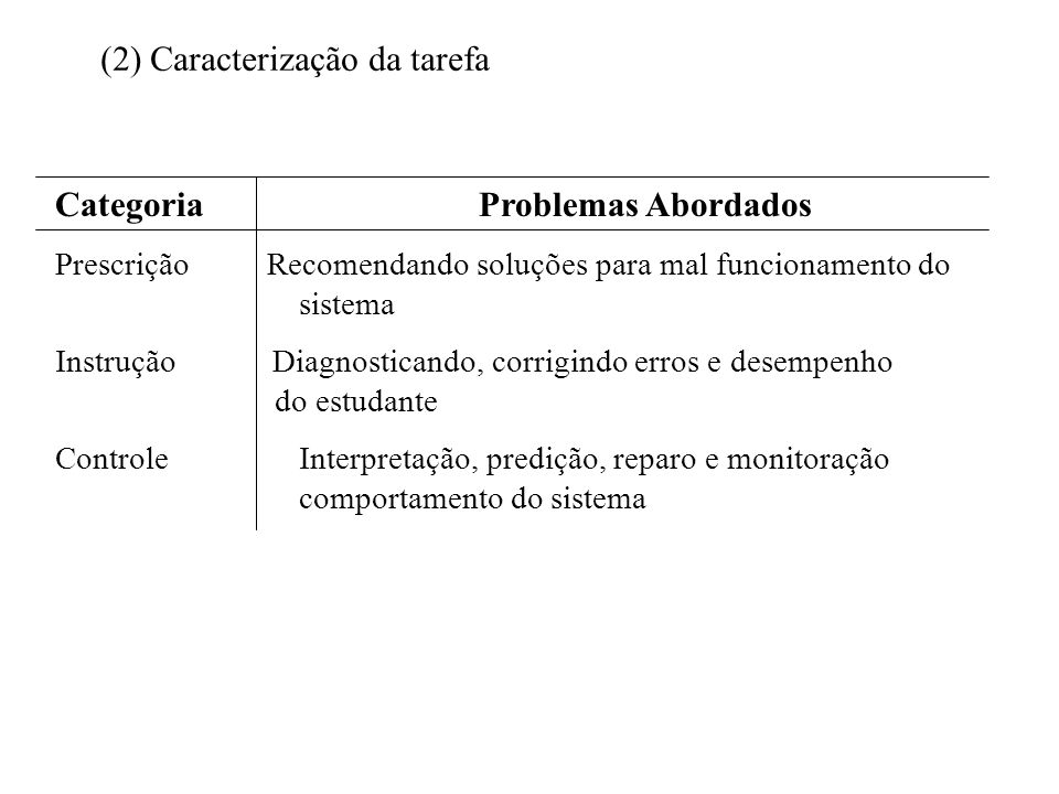 CategoriaProblemas Abordados Prescrição Recomendando soluções para mal funcionamento do sistema Instrução Diagnosticando, corrigindo erros e desempenh