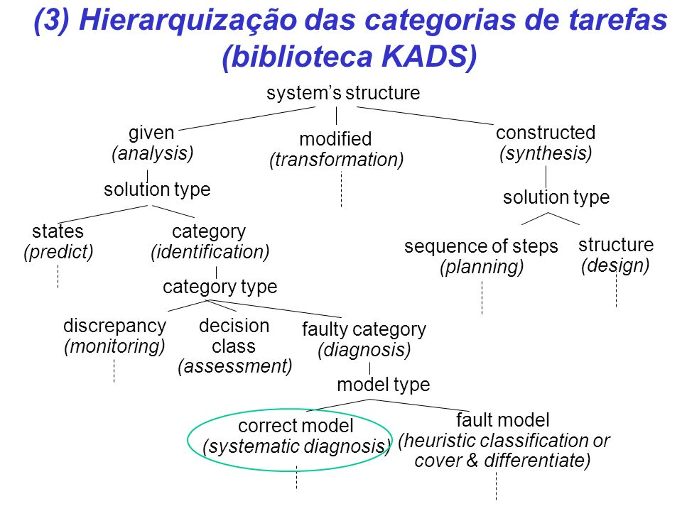 systems structure given (analysis) modified (transformation) constructed (synthesis) solution type sequence of steps (planning) structure (design) solution type states (predict) category (identification) category type discrepancy (monitoring) faulty category (diagnosis) decision class (assessment) model type correct model (systematic diagnosis) fault model (heuristic classification or cover & differentiate) (3) Hierarquização das categorias de tarefas (biblioteca KADS)