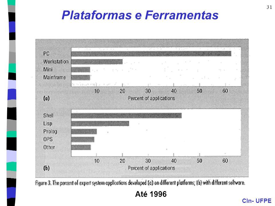 CIn- UFPE 31 Plataformas e Ferramentas Até 1996
