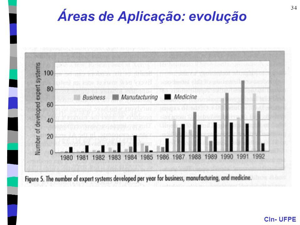 CIn- UFPE 34 Áreas de Aplicação: evolução