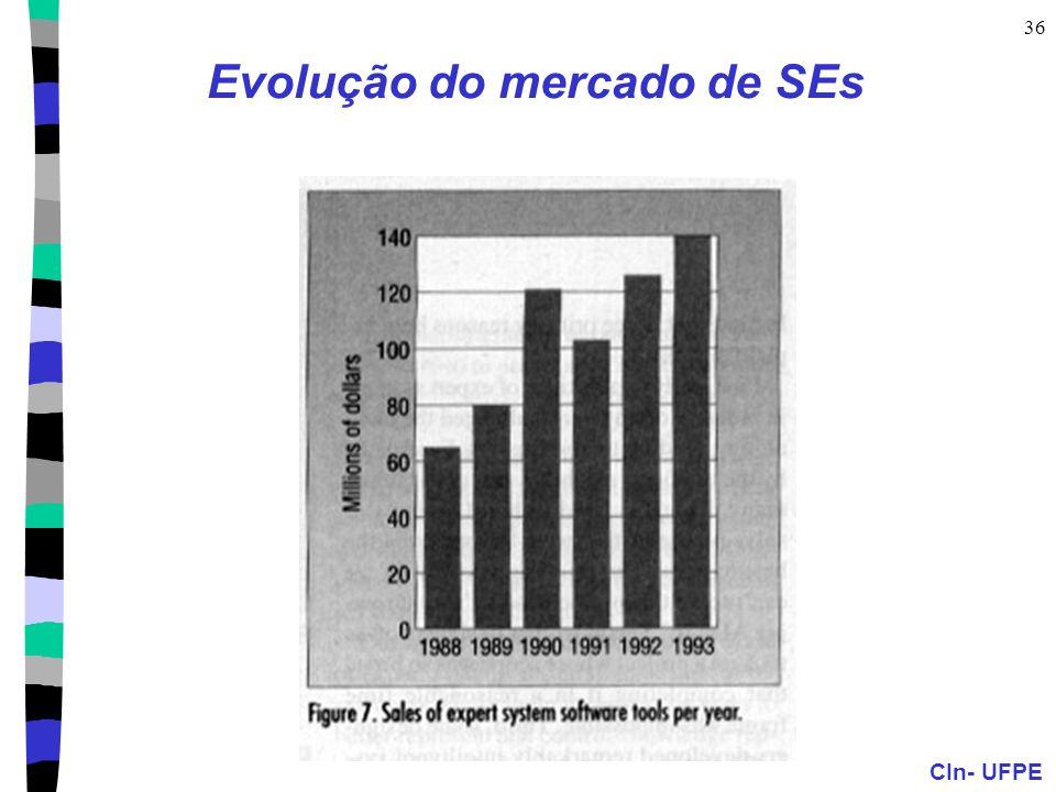 CIn- UFPE 36 Evolução do mercado de SEs