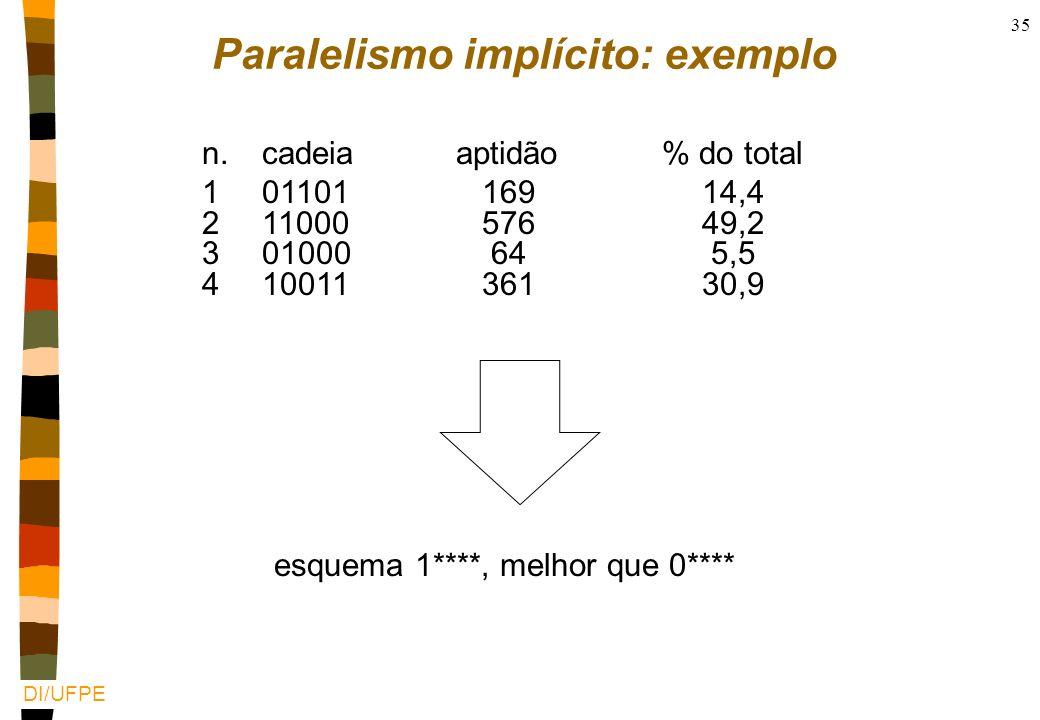 DI/UFPE 34 Porque converge? n Esquemas sub-partes comuns recorrentes nTeorema dos esquemas o número de esquemas bem adaptados cresce exponencialmente