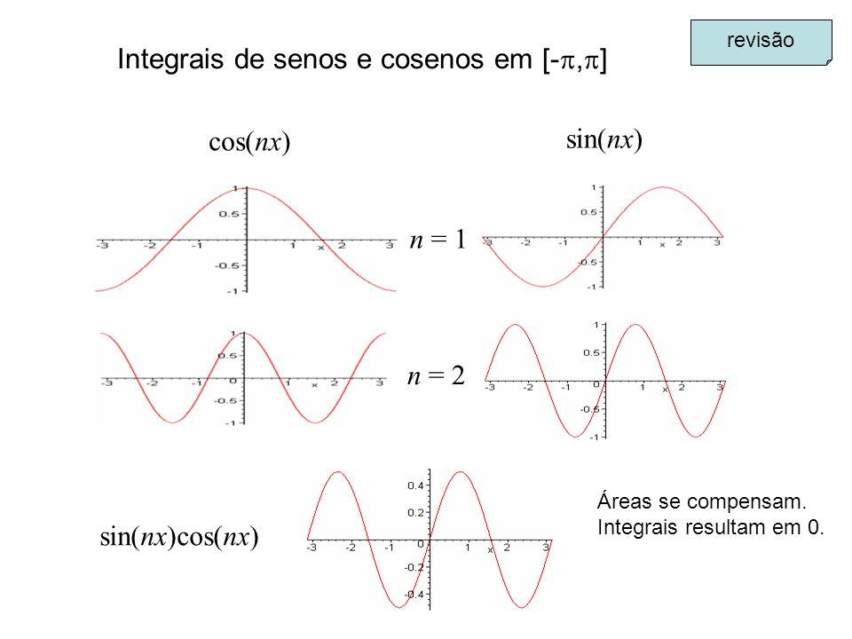 Integrais de senos e cosenos em [-, ] cos(nx) sin(nx) n = 1 n = 2 sin(nx)cos(nx) revisão Áreas se compensam. Integrais resultam em 0.