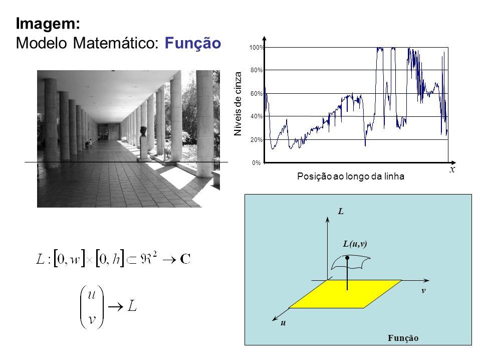 (a) aumento de resolução Problemas associados a re-amostragem de um sinal digital f(x) x f(x) função reconstruída pelo vizinho mais próximo função reconstruída por interpolação linear 0 1 2 3 4 5 6 função original