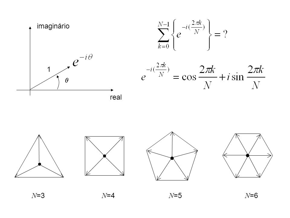 real imaginário 1 N =3 N =4 N =5 N =6