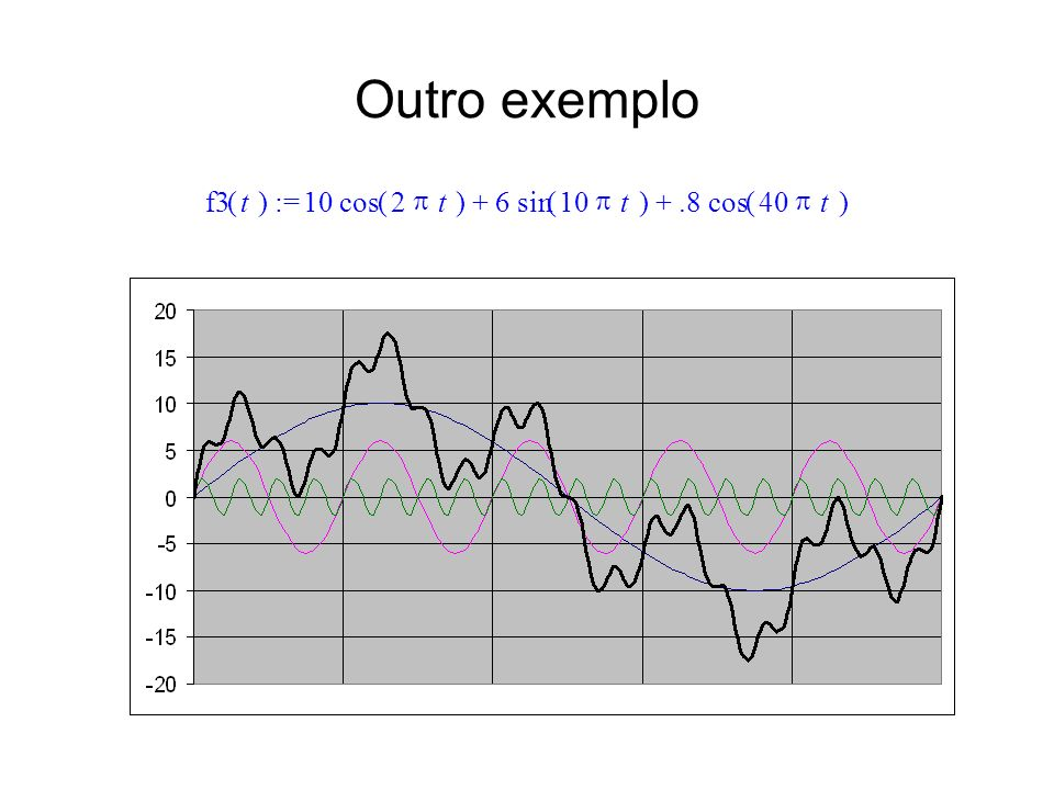 Outro exemplo :=()f3t 10()cos2 t6()sin10 t.8()cos40 t