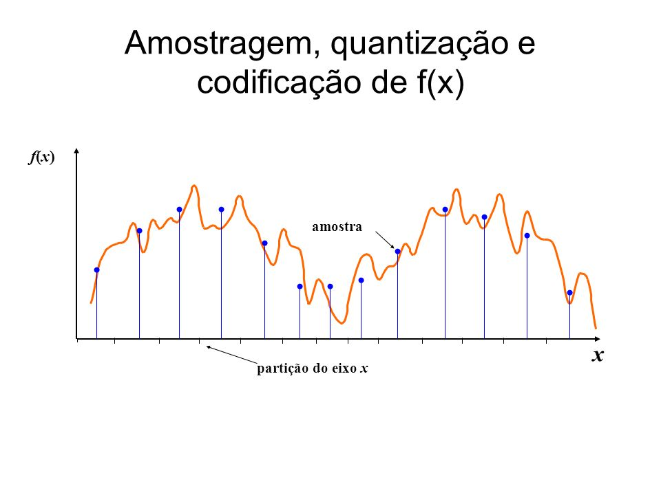 Amostragem, quantização e codificação de f(x) x f(x)f(x) amostra partição do eixo x