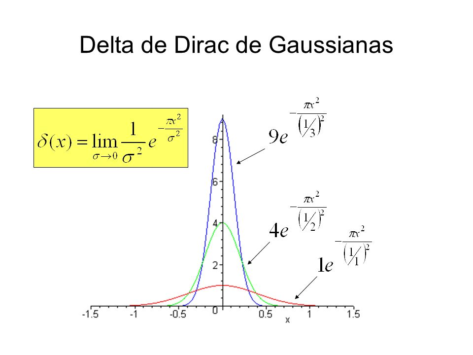 Delta de Dirac de Gaussianas
