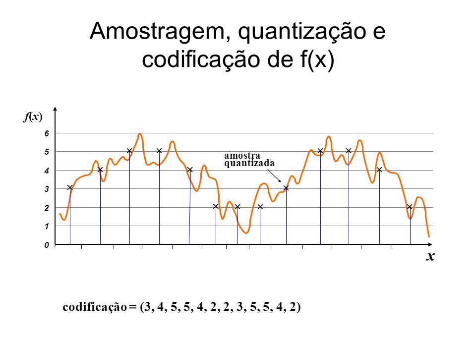codificação = (3, 4, 5, 5, 4, 2, 2, 3, 5, 5, 4, 2) Amostragem, quantização e codificação de f(x) 0 1 2 3 4 5 6 x f(x)f(x) amostra quantizada