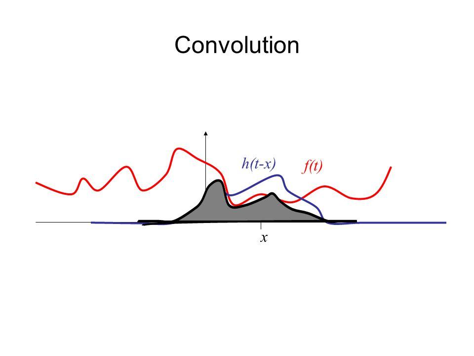 Convolution f(t) x h(t-x)