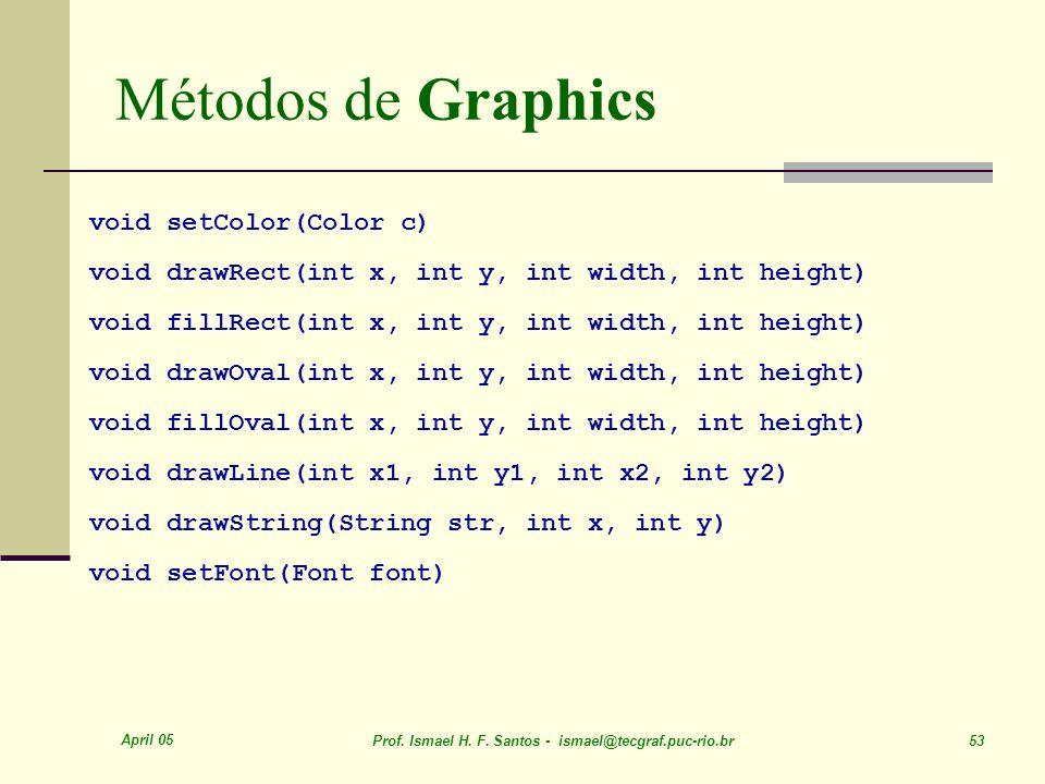 April 05 Prof. Ismael H. F. Santos - ismael@tecgraf.puc-rio.br 53 Métodos de Graphics void setColor(Color c) void drawRect(int x, int y, int width, in