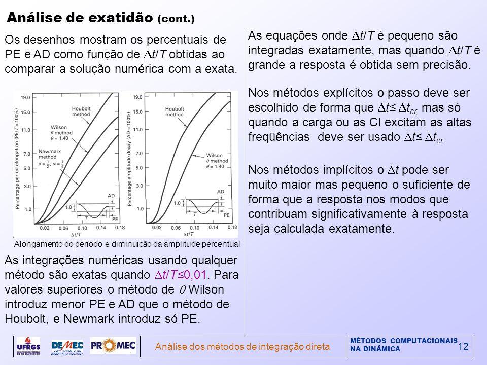 MÉTODOS COMPUTACIONAIS NA DINÂMICA DEPARTAMENTO DE ENGENHARIA MECÂNICA Análise dos métodos de integração direta12 Análise de exatidão (cont.) Os desenhos mostram os percentuais de PE e AD como função de t/T obtidas ao comparar a solução numérica com a exata.
