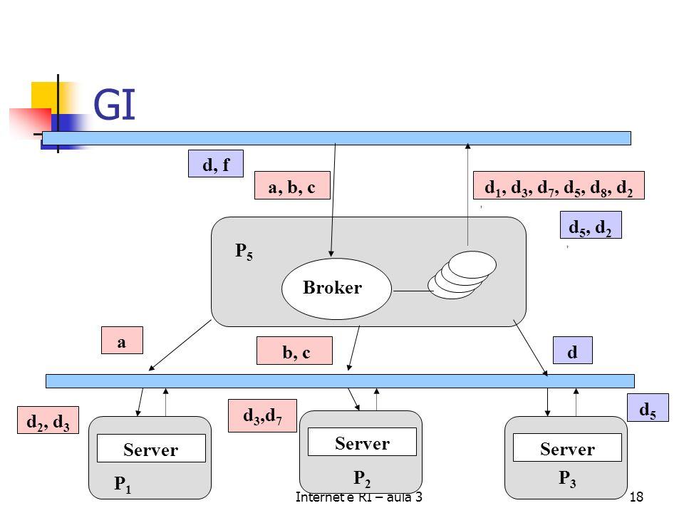Internet e RI – aula 318 GI d 1, d 3, d 7, d 5, d 8, d 2, a, b, c Broker a b, c Server P1P1 P2P2 P3P3 P5P5 d, f d 5, d 2, d 2, d 3 d 3,d 7 d5d5 d