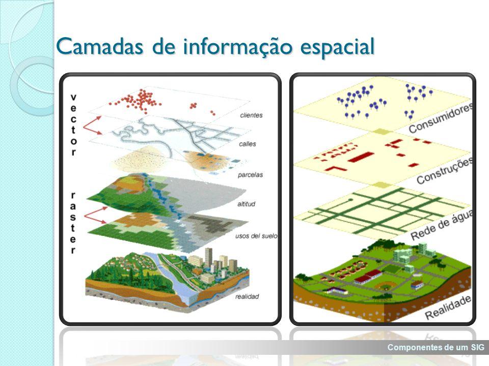 Camadas de informação espacial Componentes de um SIG