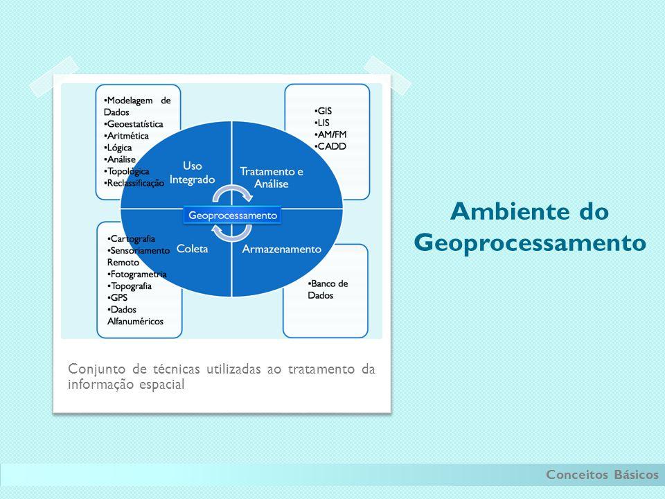 Ambiente do Geoprocessamento Conjunto de técnicas utilizadas ao tratamento da informação espacial Conceitos Básicos