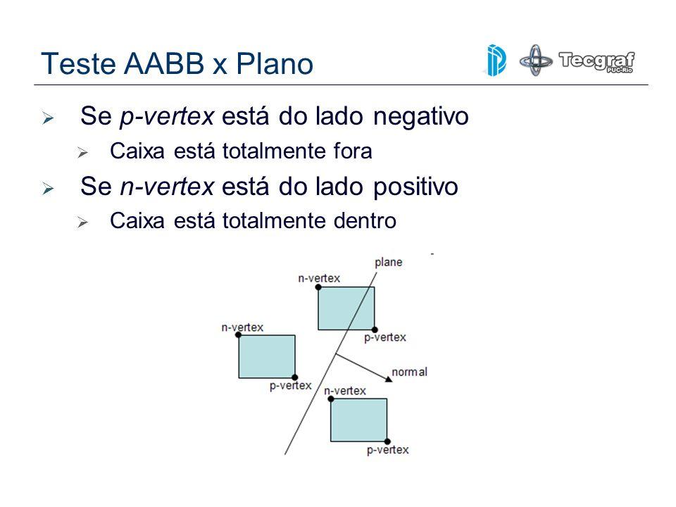 Teste AABB x Plano Se p-vertex está do lado negativo Caixa está totalmente fora Se n-vertex está do lado positivo Caixa está totalmente dentro