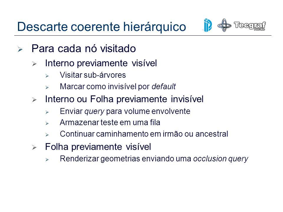 Descarte coerente hierárquico Para cada nó visitado Interno previamente visível Visitar sub-árvores Marcar como invisível por default Interno ou Folha