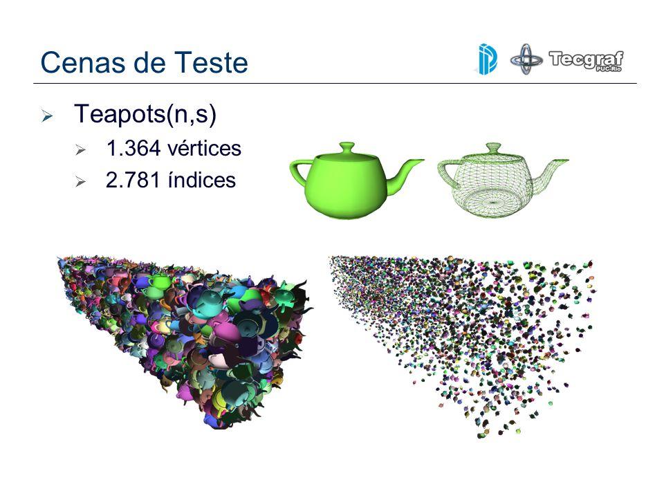 Cenas de Teste Teapots(n,s) 1.364 vértices 2.781 índices